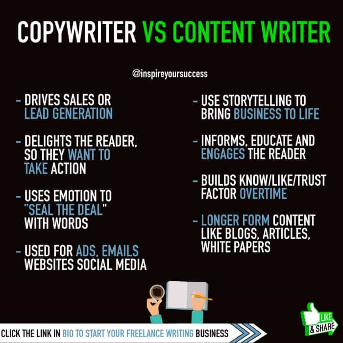 Copywriting vs. Content Writing