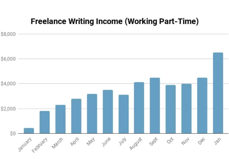 Annual Writers Salary Income Graph