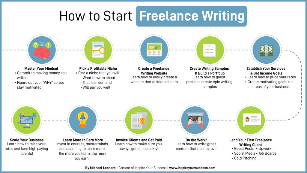 How to Start Freelance Writing Infographic