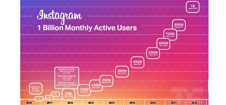 Instagram Monthly Users