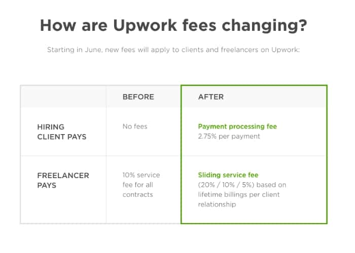 Upwork for Freelance Writers